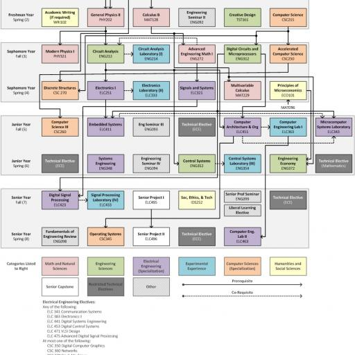 Picture of the structure of a course programme
